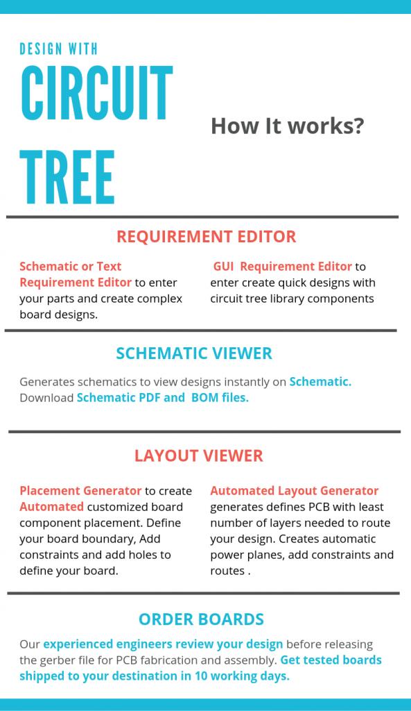 Circuit Tree -How it works